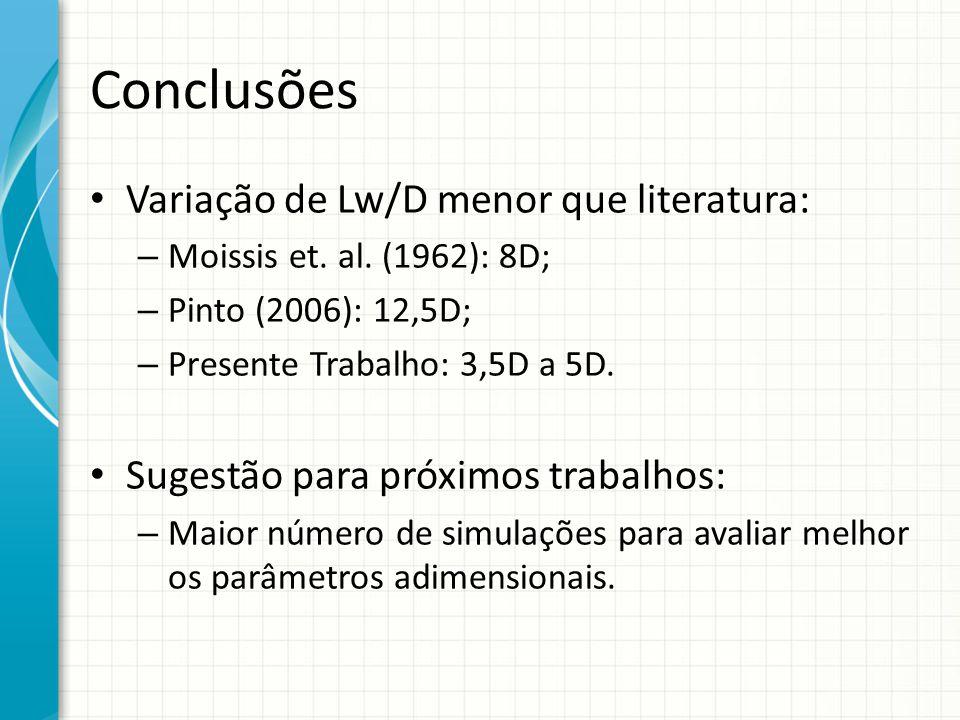 Conclusões Variação de Lw/D menor que literatura: