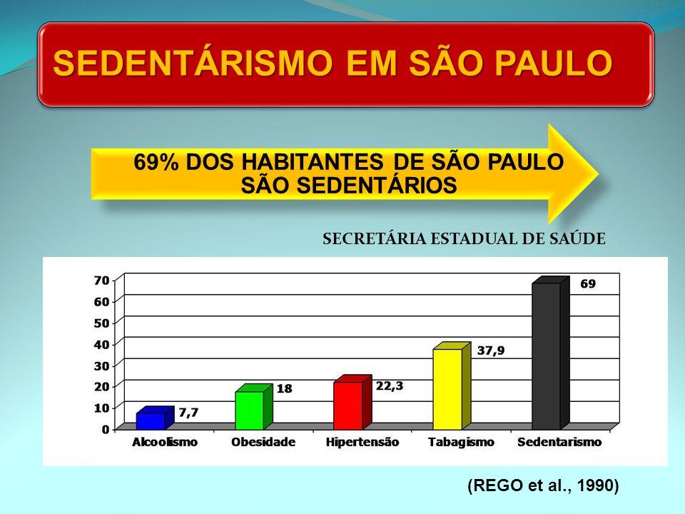 69% DOS HABITANTES DE SÃO PAULO SÃO SEDENTÁRIOS
