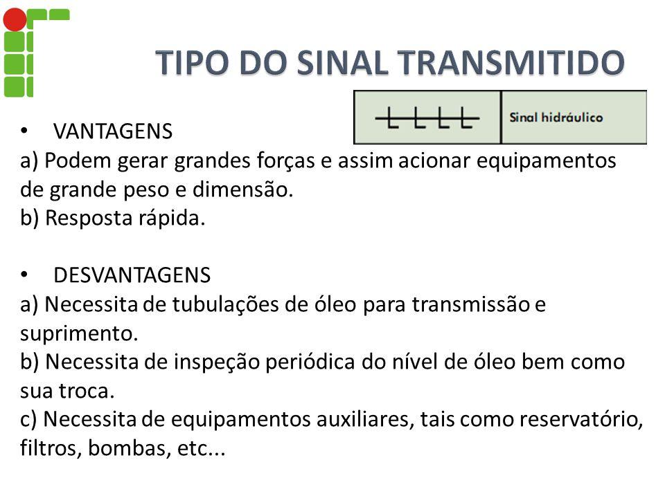 TIPO DO SINAL TRANSMITIDO