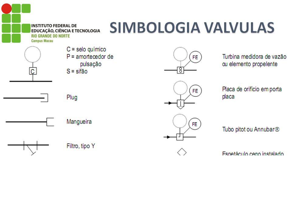 SIMBOLOGIA VALVULAS