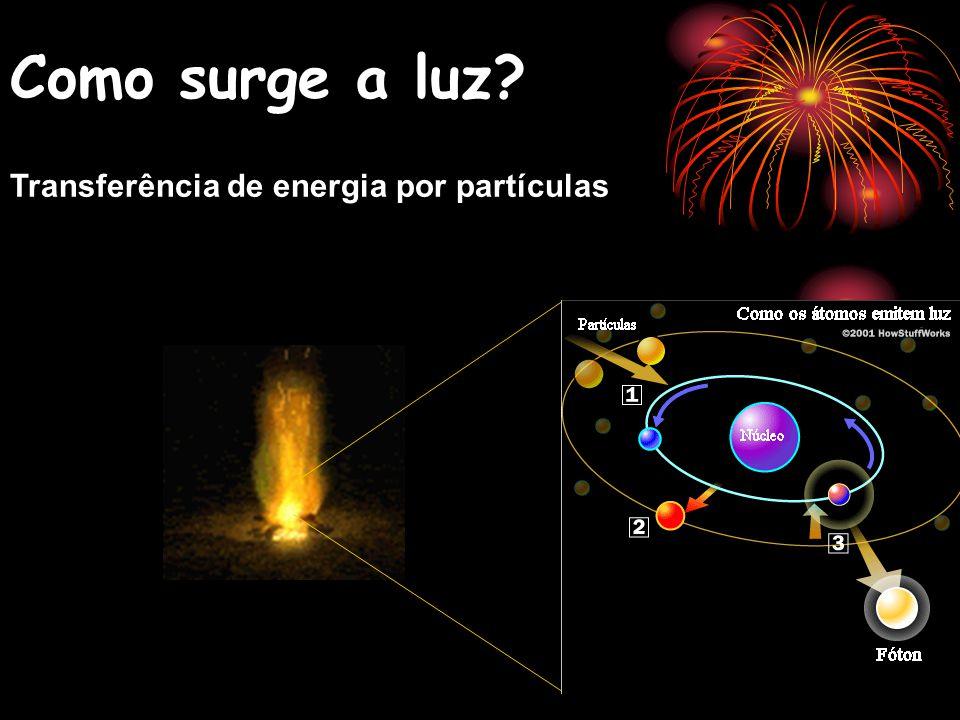 Como surge a luz Transferência de energia por partículas