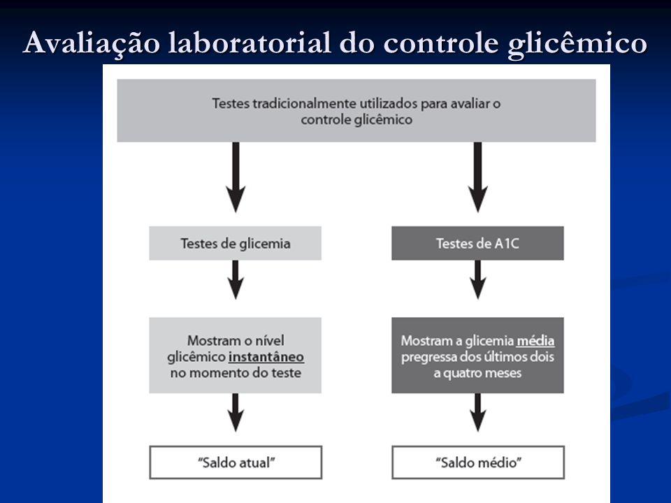 Avaliação laboratorial do controle glicêmico