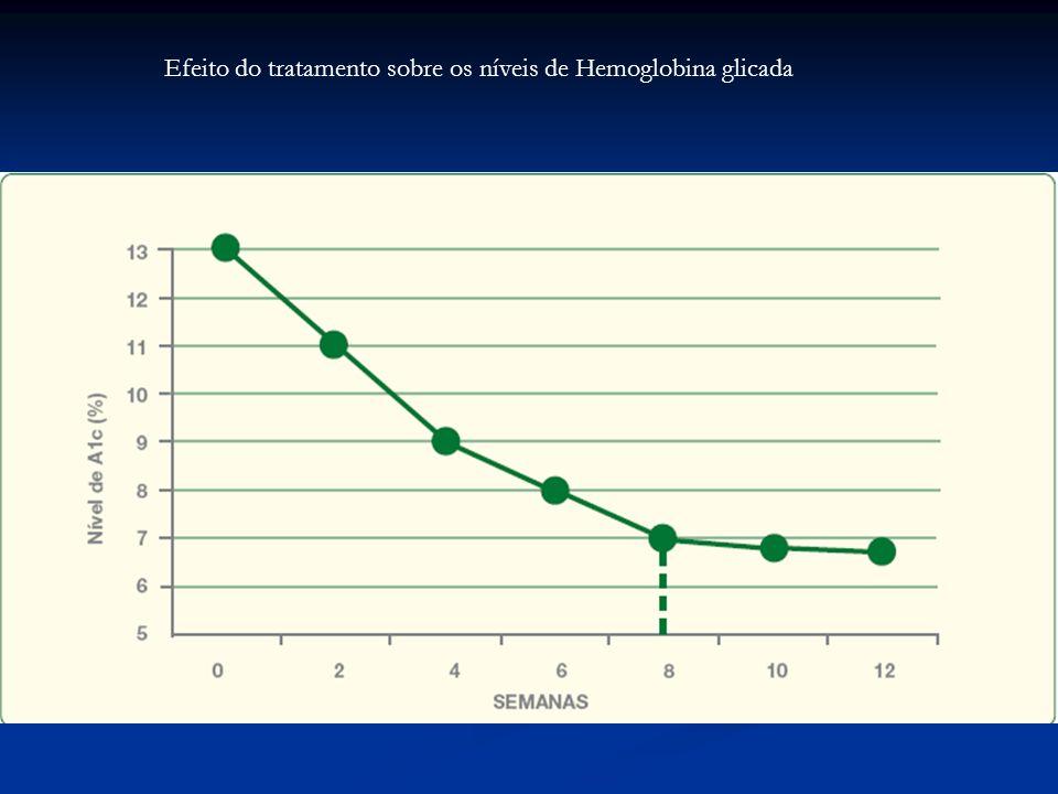 Efeito do tratamento sobre os níveis de Hemoglobina glicada
