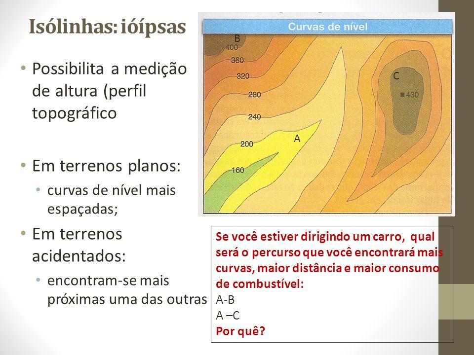 Isólinhas: ióípsas Possibilita a medição de altura (perfil topográfico