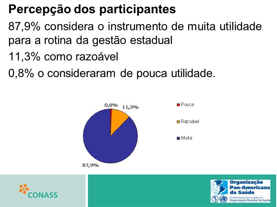 Percepção dos participantes