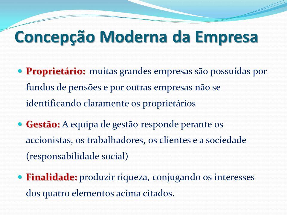 Concepção Moderna da Empresa
