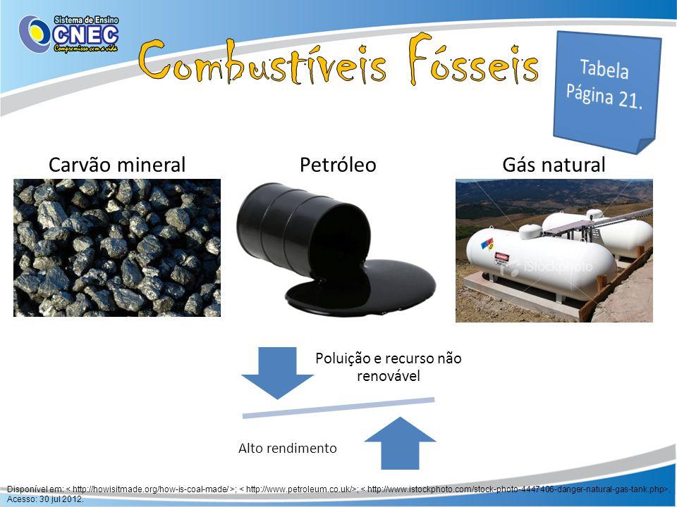 Poluição e recurso não renovável