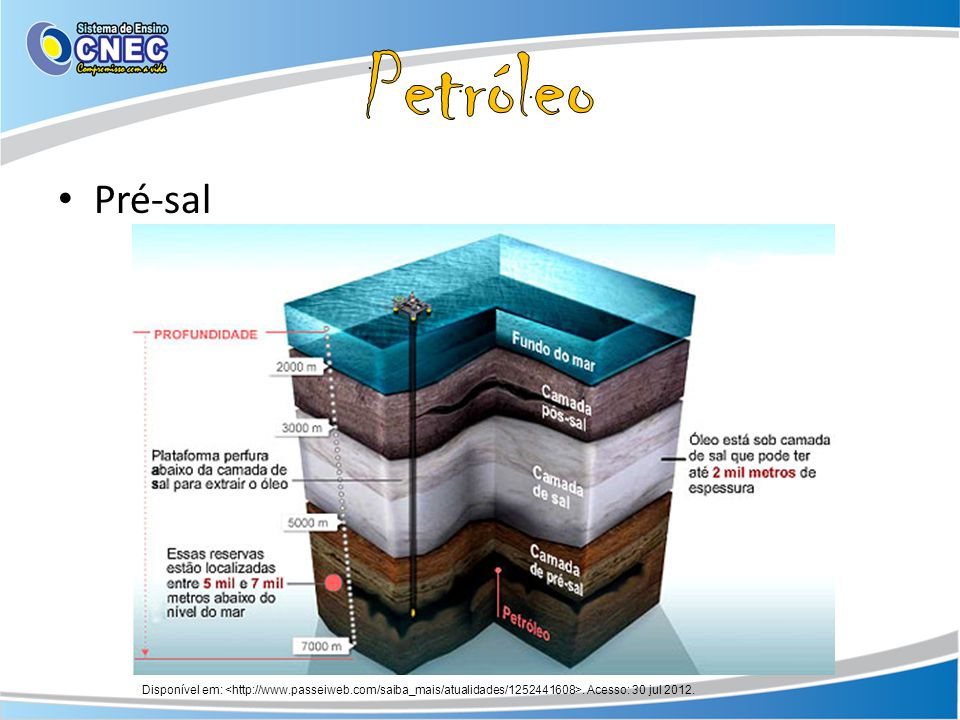 Petróleo Pré-sal. Disponível em: <http://www.passeiweb.com/saiba_mais/atualidades/1252441608>.