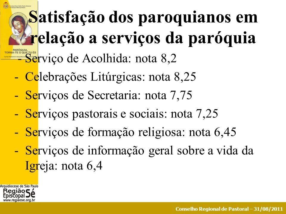 Satisfação dos paroquianos em relação a serviços da paróquia