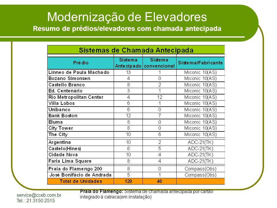 Modernização de Elevadores Resumo de prédios/elevadores com chamada antecipada