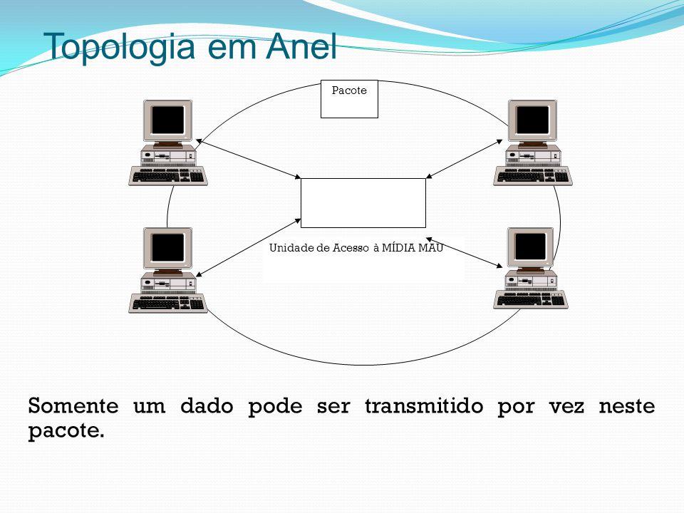 Topologia em Anel Unidade de Acesso à MÍDIA MAU. Pacote.