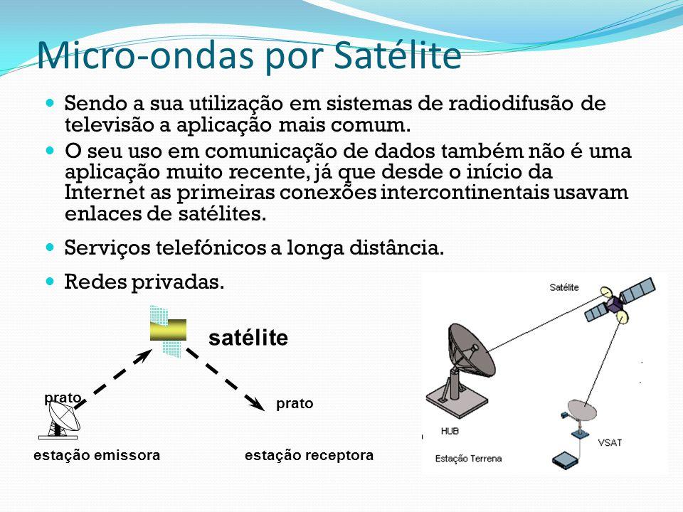 Micro-ondas por Satélite