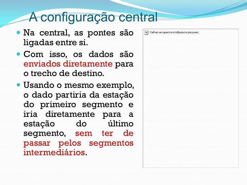 A configuração central