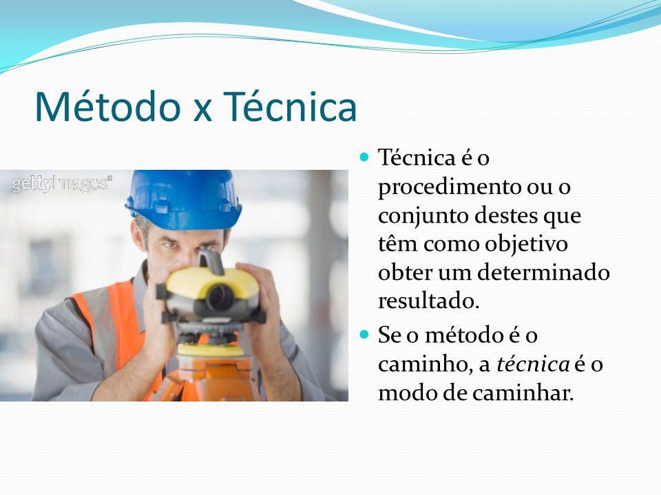 Método x Técnica Técnica é o procedimento ou o conjunto destes que têm como objetivo obter um determinado resultado.
