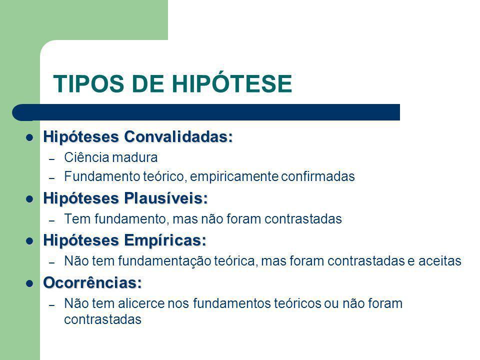 TIPOS DE HIPÓTESE Hipóteses Convalidadas: Hipóteses Plausíveis: