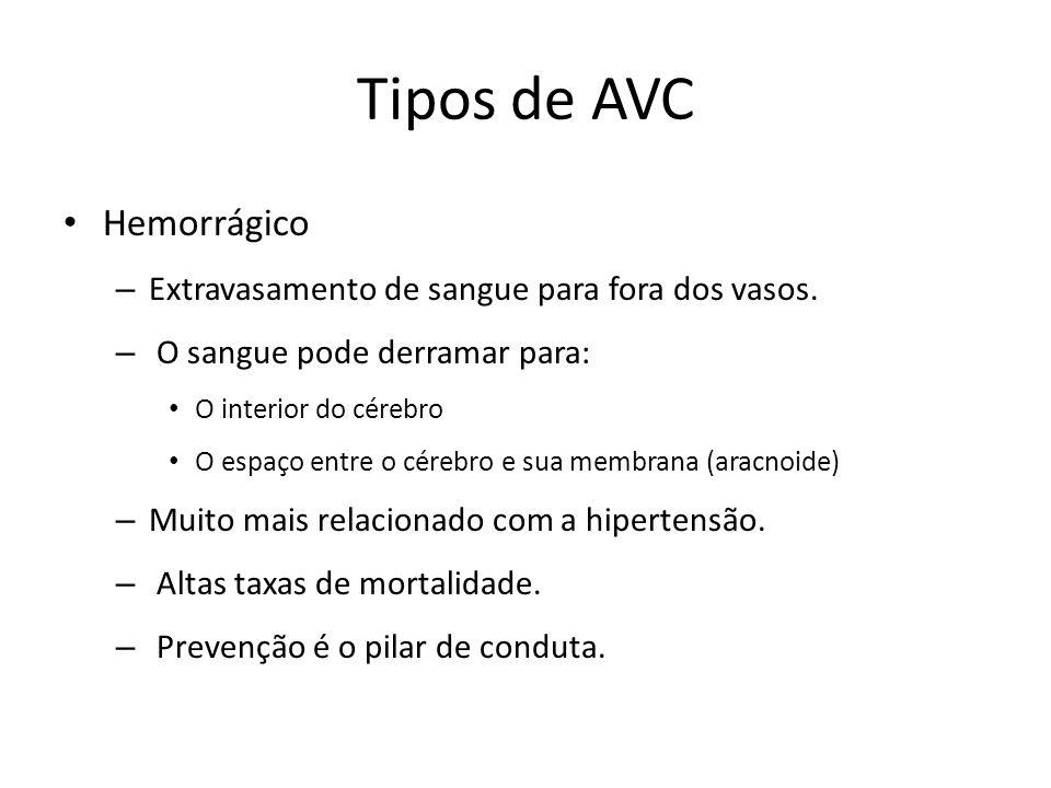 Tipos de AVC Hemorrágico Extravasamento de sangue para fora dos vasos.