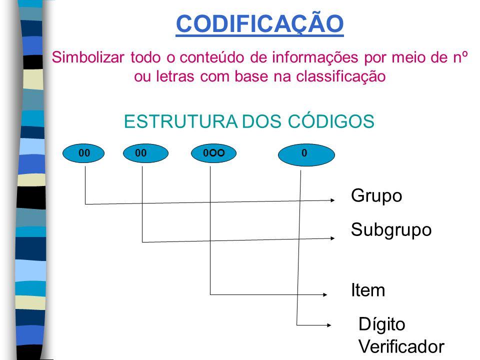 CODIFICAÇÃO ESTRUTURA DOS CÓDIGOS Grupo Subgrupo Item