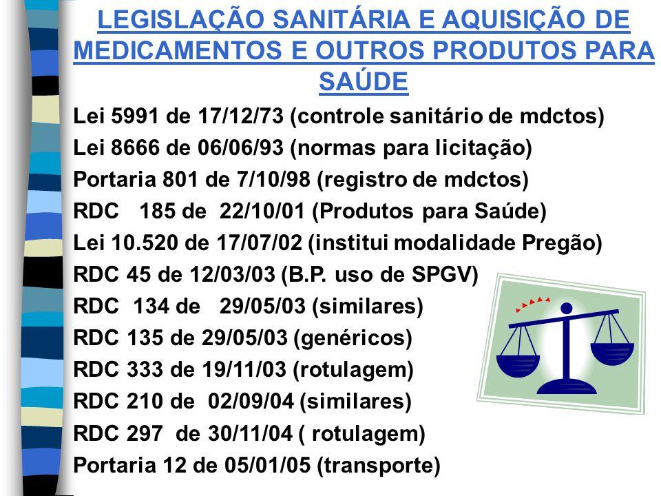 LEGISLAÇÃO SANITÁRIA E AQUISIÇÃO DE MEDICAMENTOS E OUTROS PRODUTOS PARA SAÚDE