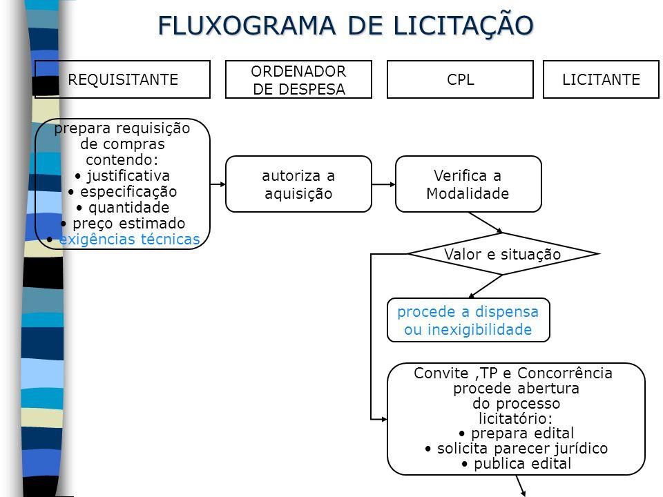 FLUXOGRAMA DE LICITAÇÃO