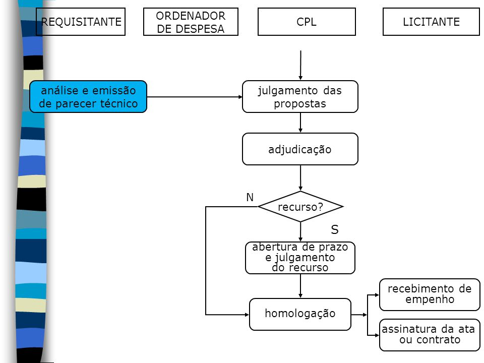 S REQUISITANTE ORDENADOR DE DESPESA CPL LICITANTE