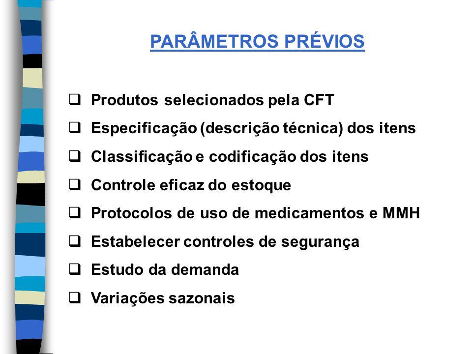 PARÂMETROS PRÉVIOS Produtos selecionados pela CFT