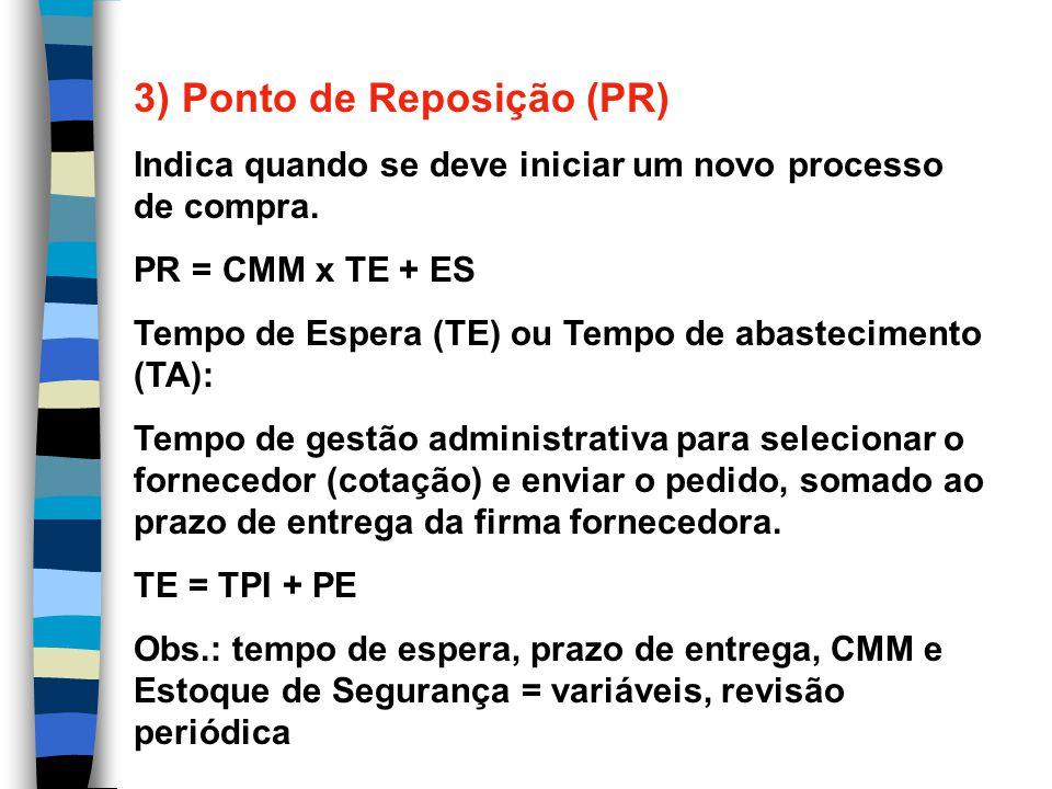 3) Ponto de Reposição (PR)