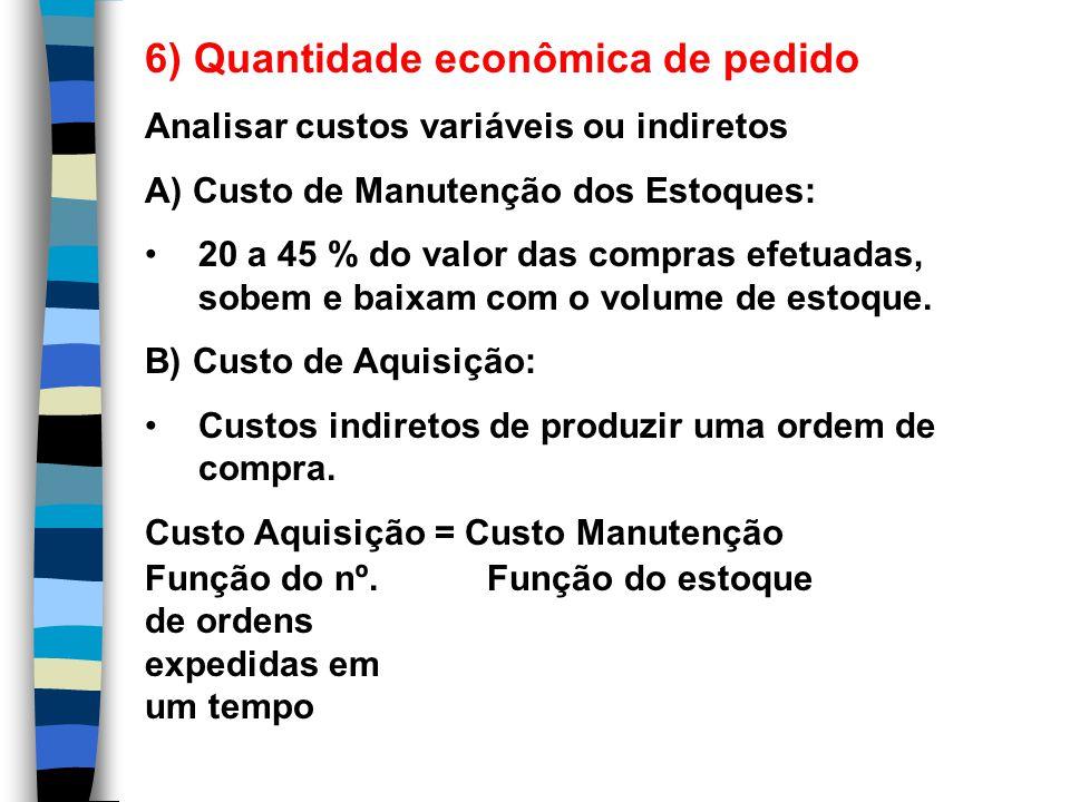 6) Quantidade econômica de pedido