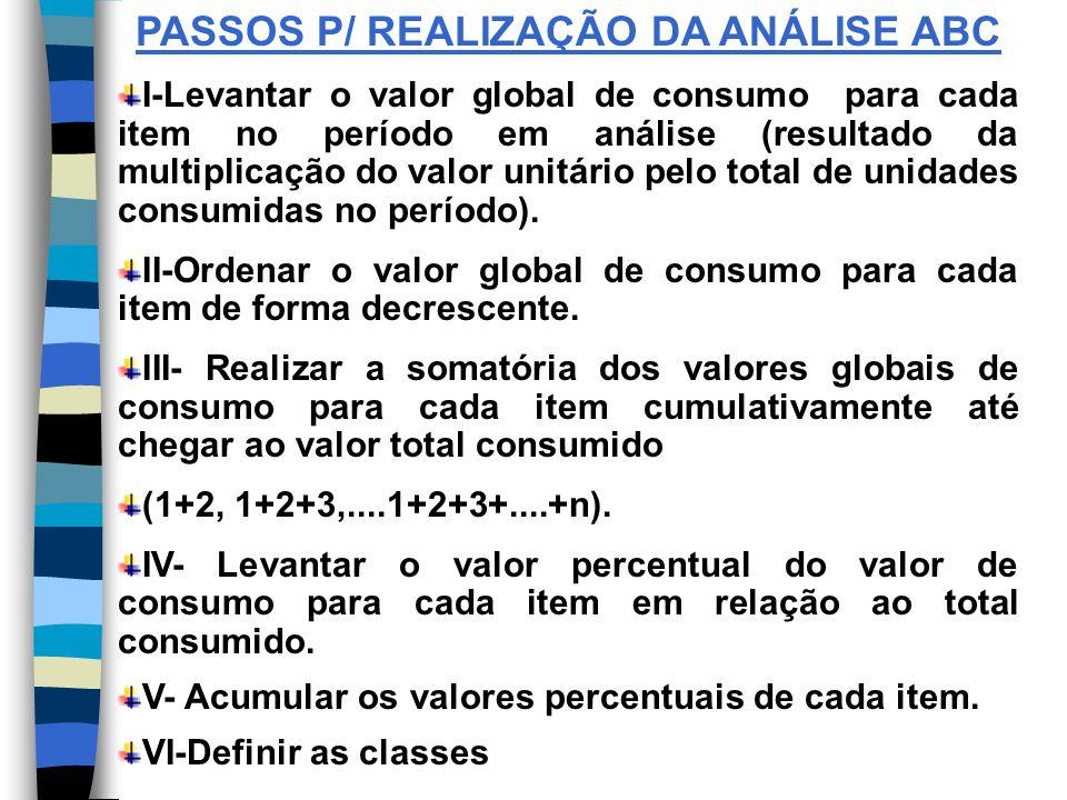 PASSOS P/ REALIZAÇÃO DA ANÁLISE ABC