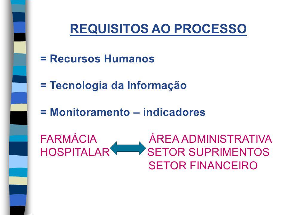 REQUISITOS AO PROCESSO