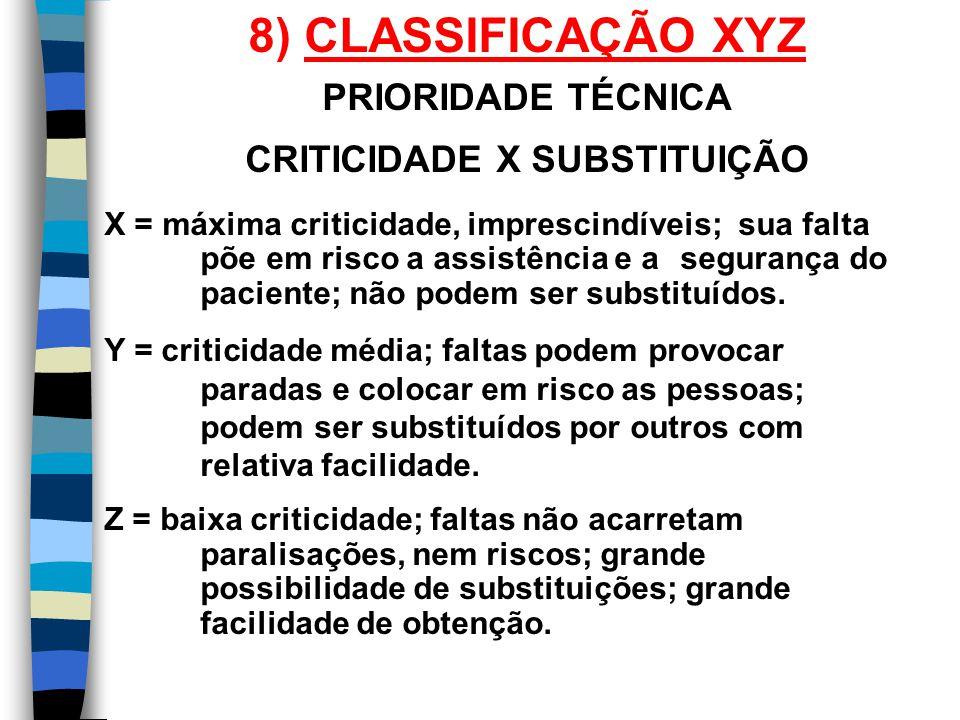 CRITICIDADE X SUBSTITUIÇÃO