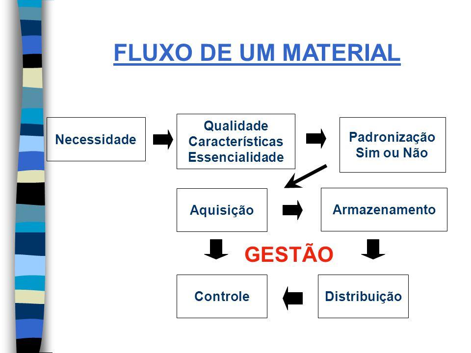 FLUXO DE UM MATERIAL GESTÃO Qualidade Características Essencialidade
