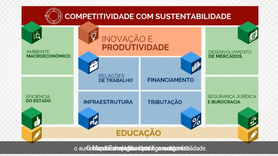 o aumento da competitividade com sustentabilidade.
