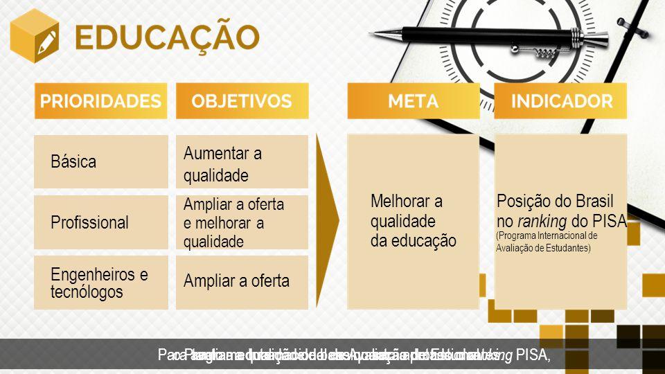 Posição do Brasil no ranking do PISA Profissional