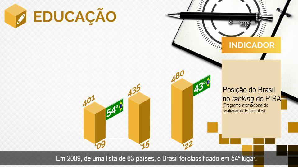 Posição do Brasil no ranking do PISA