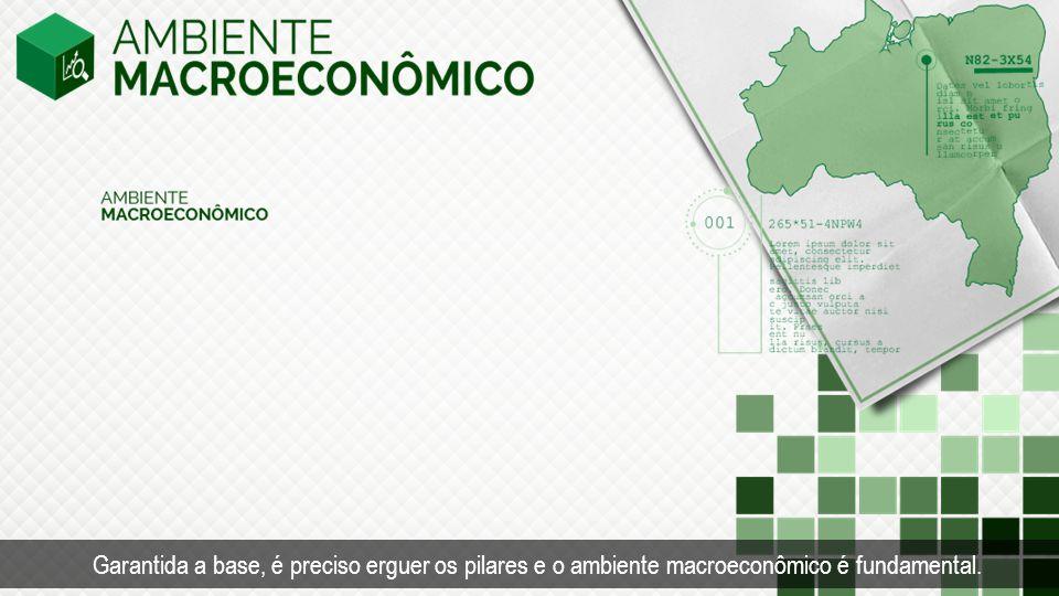 Ambiente macroeconômico.