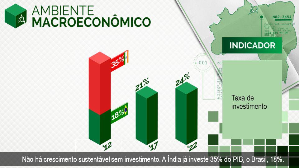 Taxa de investimento Não há crescimento sustentável sem investimento.