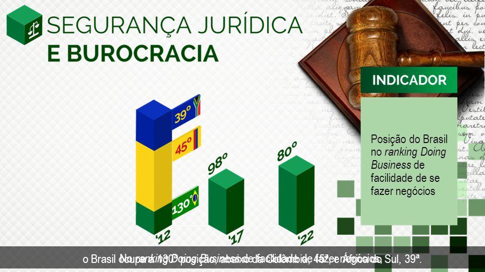 Posição do Brasil no ranking Doing Business de facilidade de se fazer negócios
