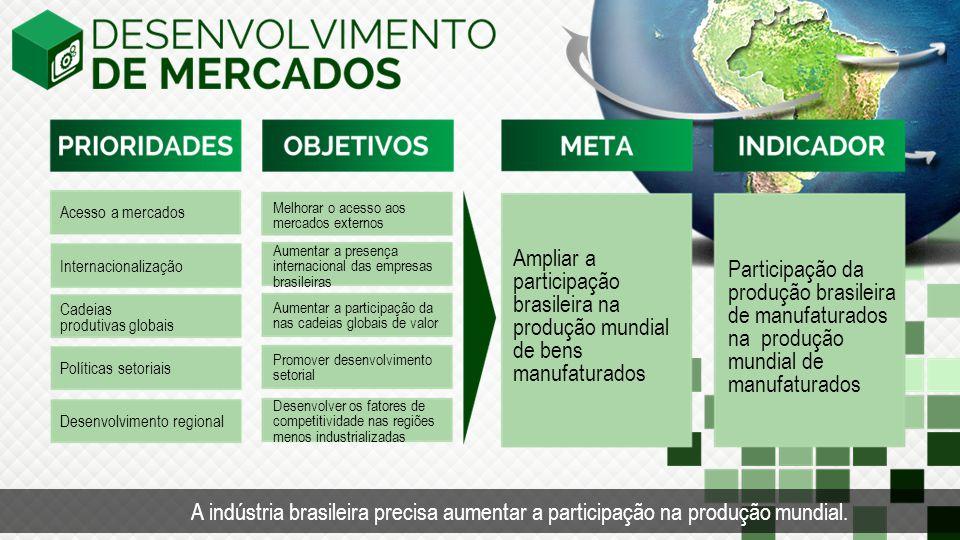 Tempo Acesso a mercados. Melhorar o acesso aos mercados externos. Aumentar a presença internacional das empresas brasileiras.