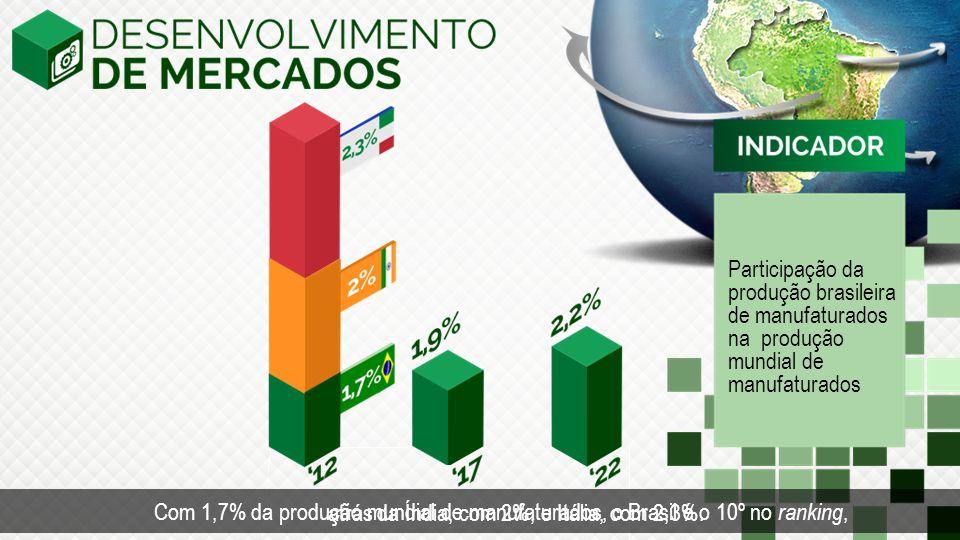 Participação da produção brasileira de manufaturados na produção mundial de manufaturados