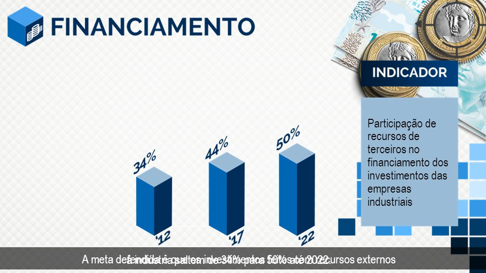 Tempo Participação de recursos de terceiros no financiamento dos investimentos das empresas industriais.