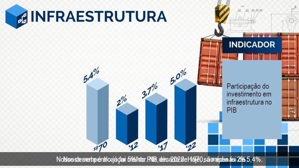 Participação do investimento em infraestrutura no PIB