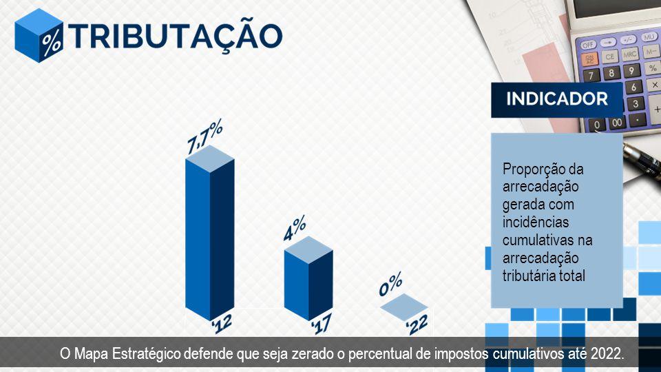 Proporção da arrecadação gerada com incidências cumulativas na arrecadação tributária total