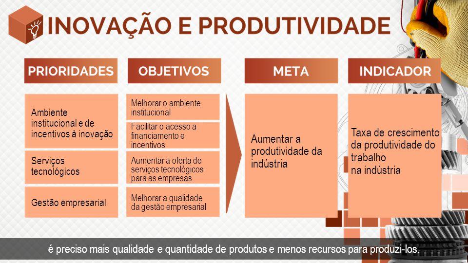 Taxa de crescimento da produtividade do trabalho na indústria