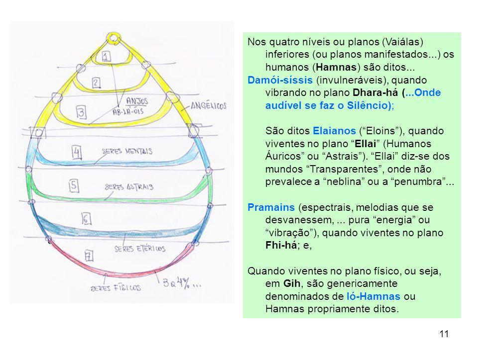 Nos quatro níveis ou planos (Vaiálas) inferiores (ou planos manifestados...) os humanos (Hamnas) são ditos...