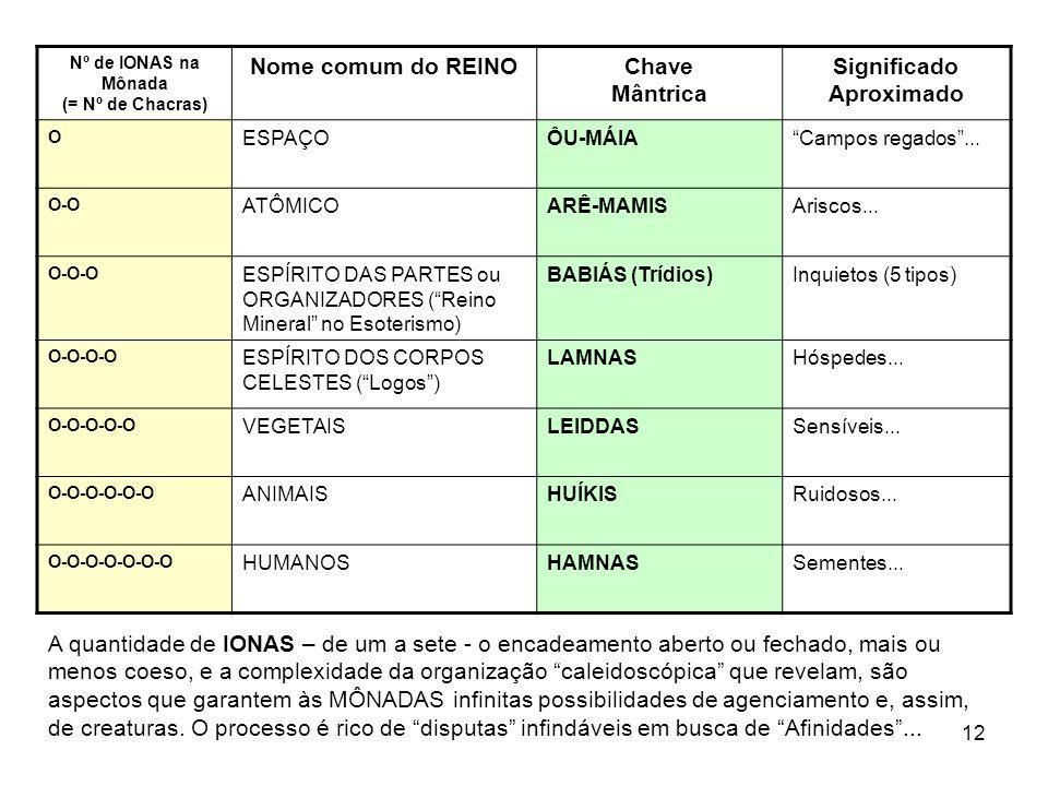 Nº de IONAS na Mônada (= Nº de Chacras) Significado Aproximado