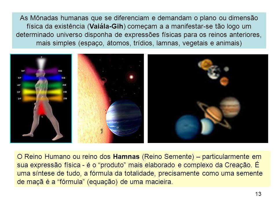 As Mônadas humanas que se diferenciam e demandam o plano ou dimensão física da existência (Vaiála-Gih) começam a a manifestar-se tão logo um determinado universo disponha de expressões físicas para os reinos anteriores, mais simples (espaço, átomos, trídios, lamnas, vegetais e animais)