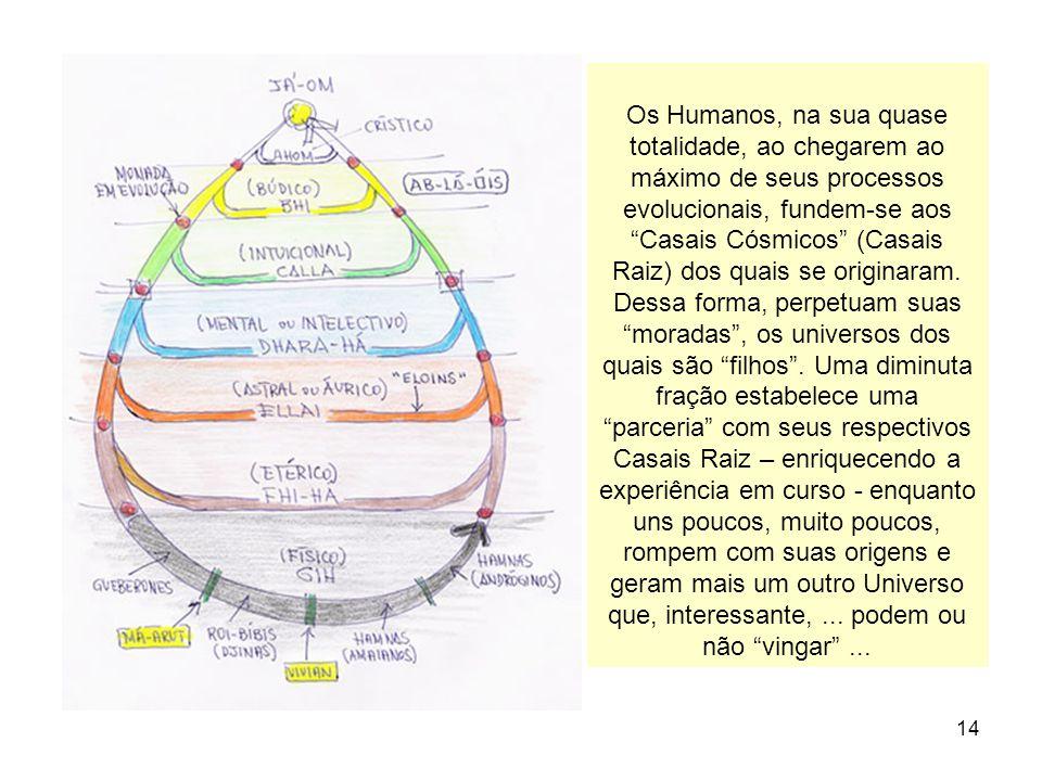Os Humanos, na sua quase totalidade, ao chegarem ao máximo de seus processos evolucionais, fundem-se aos Casais Cósmicos (Casais Raiz) dos quais se originaram.
