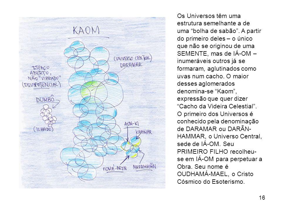 Os Universos têm uma estrutura semelhante a de uma bolha de sabão
