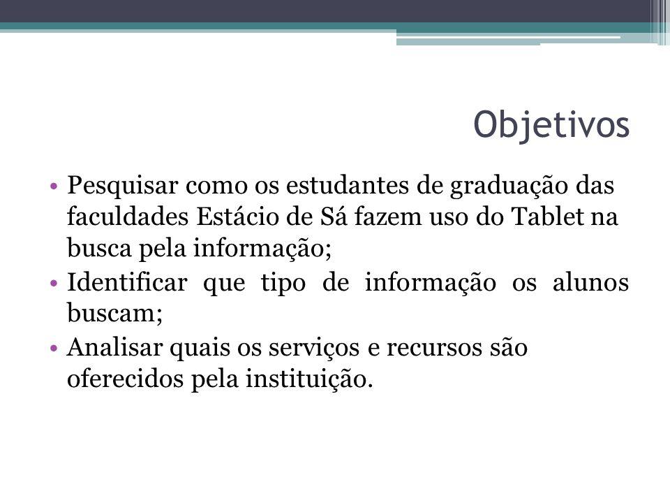 Objetivos Pesquisar como os estudantes de graduação das faculdades Estácio de Sá fazem uso do Tablet na busca pela informação;