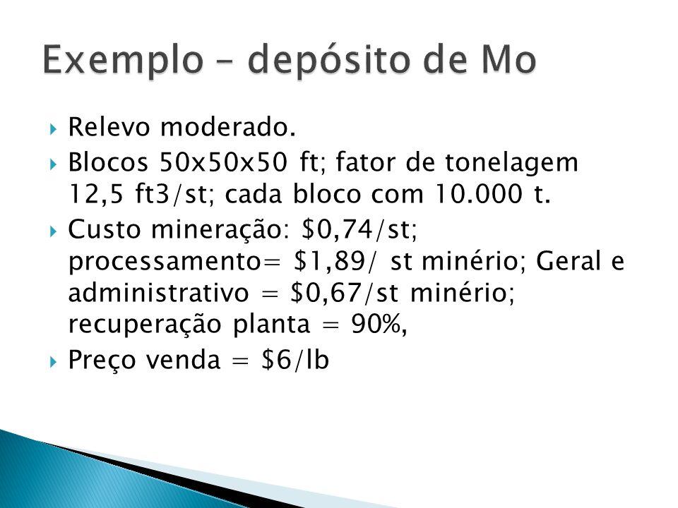 Exemplo – depósito de Mo